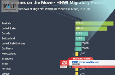 FBP - Australia dominates for HNWI inflows in 2018